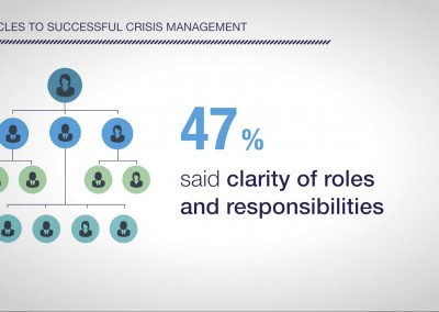 Crisis Management Insights Survey Results – Corporate Video