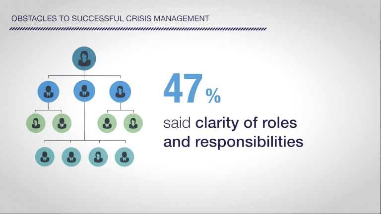 Crisis Management Insights Survey Results